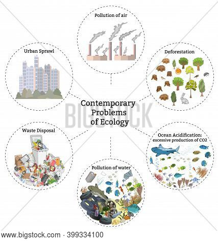 Contemporary Problems Of Ecology, Pollution Of Air, Water And Soil, Natural Resource Depletion,
