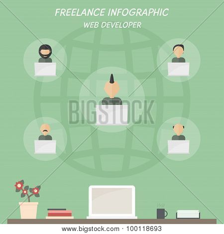 Freelance infographic of web developer.