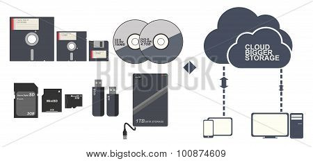 Data Storage Floppy Disc Cd Dvd Memory Card And Cloud Vector Illustration