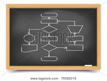 detailed illustration of an empty flowchart illustration on a blackboard, eps10 vector, gradient mesh included