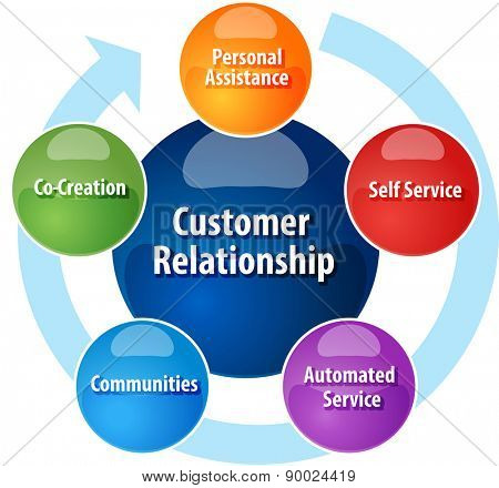 business strategy concept infographic diagram illustration of  customer relationship cycle increasing independence vector