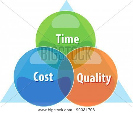 business strategy concept infographic diagram illustration of tradeoff compromise between time cost quality vector