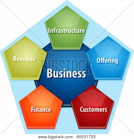 business strategy concept infographic diagram illustration of components of successful business vector