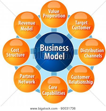 business strategy concept infographic diagram illustration of business model components parts vector