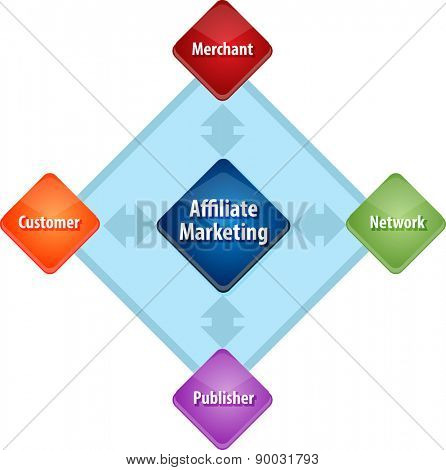 business strategy concept infographic diagram illustration of affiliate marketing stakeholders vector
