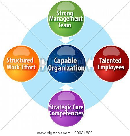 business strategy concept infographic diagram illustration of requirements creating capable organization vector