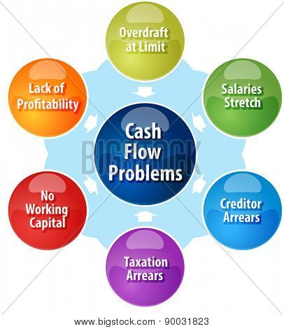 business strategy concept infographic diagram illustration of cash flow problems facing business vector