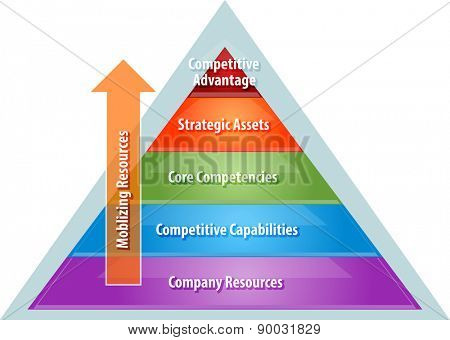 business strategy concept infographic diagram illustration of mobilizing resources for competitive advantage over corporate heirarchy vector