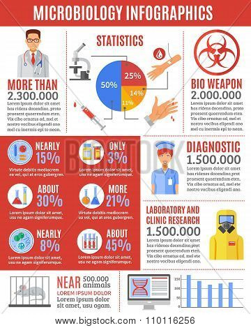 Infographic Microbiology Researches