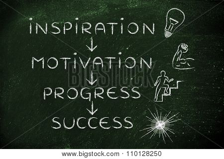 Motivational text with words: Inspiration, Motivation, Progress, Success
