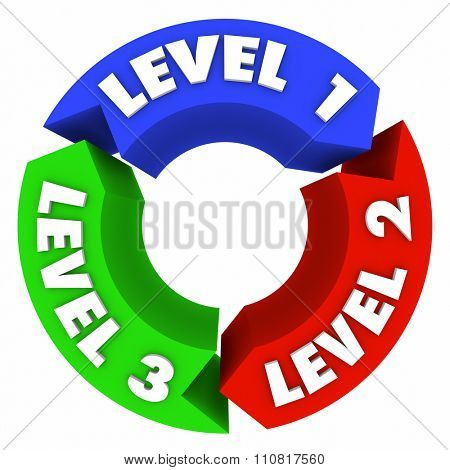 Level 1 2 and 3 words and numbers on arrows in a cycle showing the steps to rise through to reach the top place or tier in a ranking