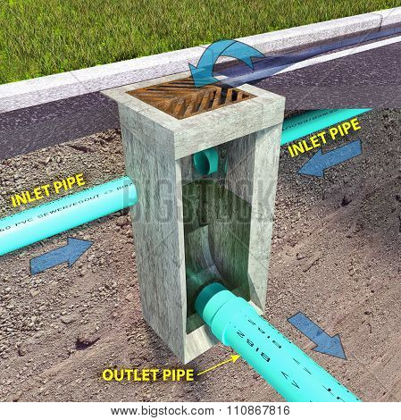 Storm Sewer Catch Basin Diagram