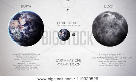 Earth, moon - High resolution infographics about solar system planet and its moons. All the planets