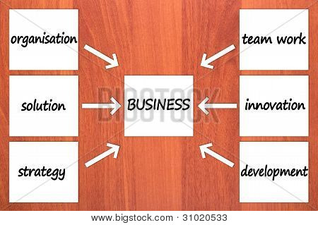 Six components of BUSINESS