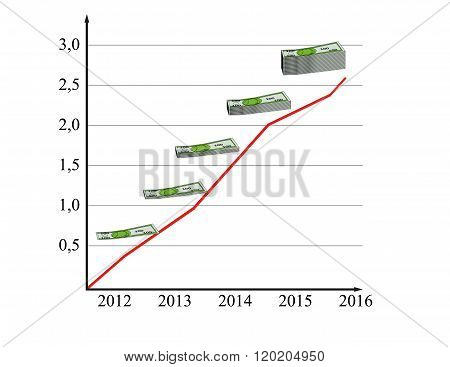 The Graph Shows The Increase In Profit In The Money