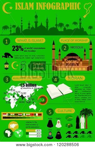 Islam infographic with the landscape of the mosque and palm trees. Vector illustration