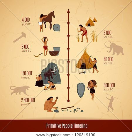 Prehistoric Stone Age Caveman Infographics