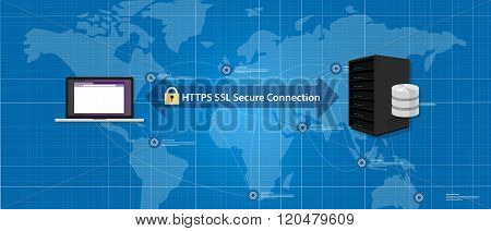 HTTPS SSL Secure connection internet certificate network communication