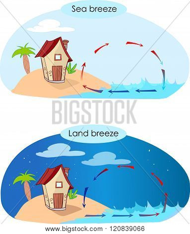 Sea Breeze And Land Breeze