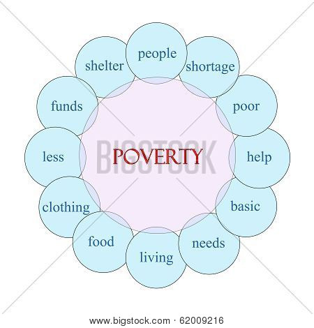 Poverty Circular Word Concept