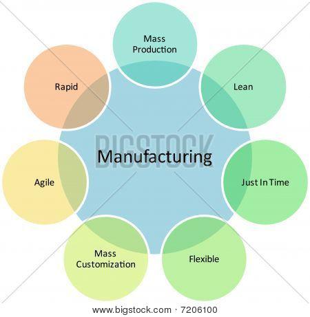 Manufacturing Management Business Diagram