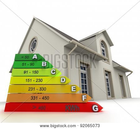 3D rendering of a house with an energy efficiency rating chart