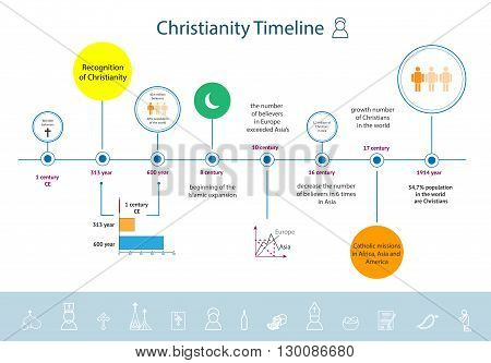 Christianity religion timeline infographics since the beginning of CE to the 20th century. Main factors that influenced on the development of Christianity in the world