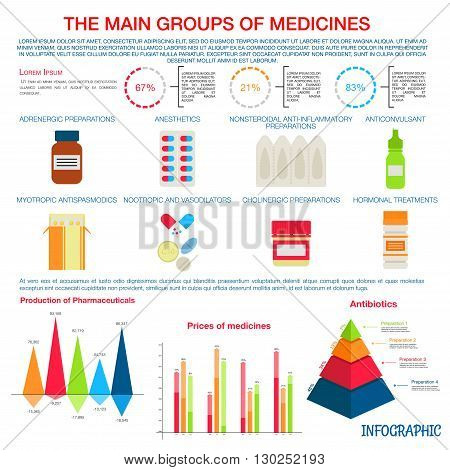 Production, pricing and distribution of main groups of prescription medicines infographic with colorful pie charts, pyramid diagram and bar graphs with text layouts and illustrations of common dosage forms such as pills and suppositories, capsules and dro