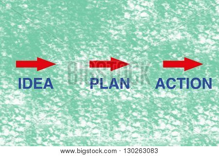 The cycle of success - Idea, Plan, Action