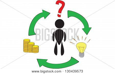 Process of making money in business life