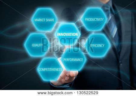 Innovation concept - businessman click on button with text innovation. Innovation opportunities: productivity efficiency performance competitiveness quality and market share.