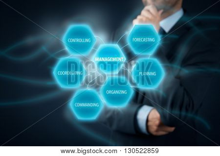 Management concept - businessman (manager) think about management. Managerial six functions: forecasting planning organizing commanding coordinating and controlling.