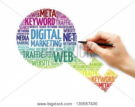 Digital Marketing Key Word Cloud