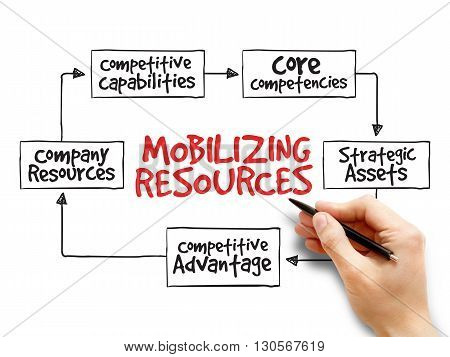 Mobilizing Resources For Competitive Advantage