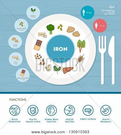 Iron mineral nutrition infographic with medical and food icons: diet healthy food and well being concept