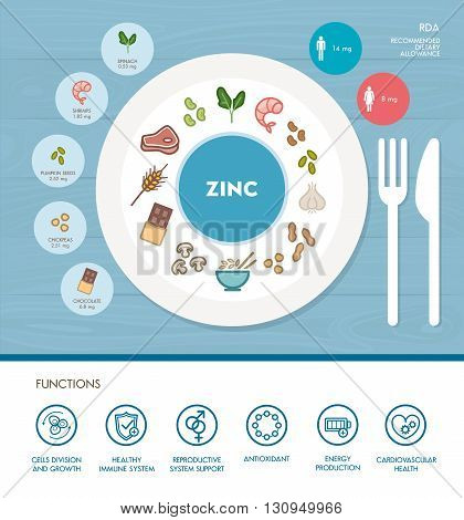Zinc mineral nutrition infographic with healthcare and food icons: diet healthy food and wellbeing concept
