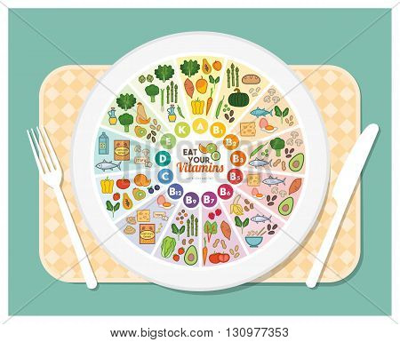 Vitamin food sources rainbow wheel chart with food icons over a dish on a table set healthy eating and healthcare concept