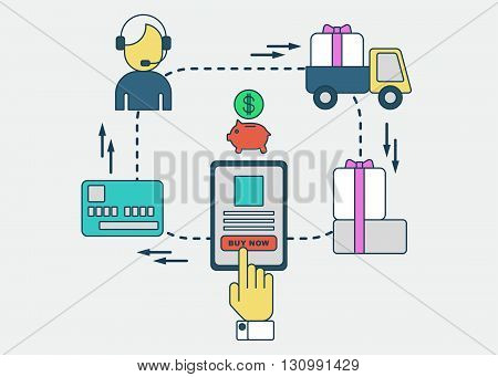 Online ordering system, payment and receipt of goods on the Internet. Flat vector illustration. Isolated objects.