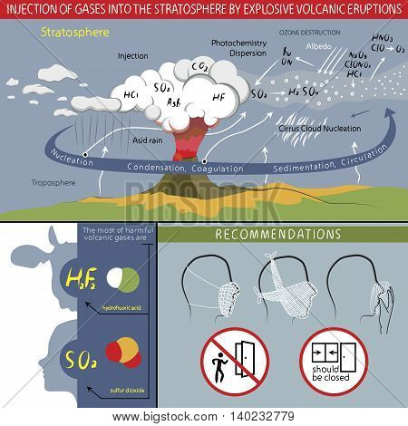 This infographics about injection of gases into the stratosphere by explosive volcanic eruptions. And about recommendations. The light but informative style.