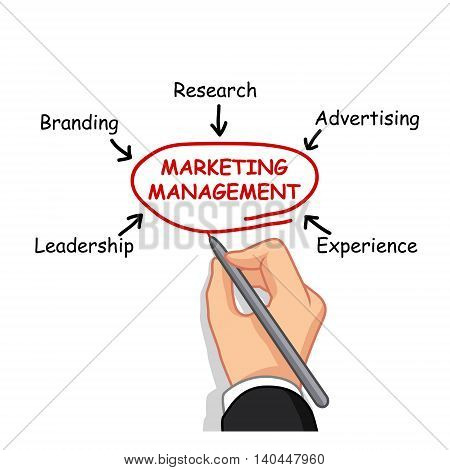 hand business man cartoon writing marketing management
