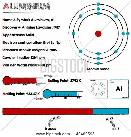 Large and detailed infographic about the element of Aluminium.