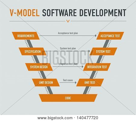 V-model software development on light grey background