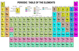 foto of periodic table elements  - Periodic Table of the Elements with atomic number - JPG