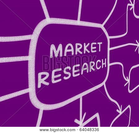 Market Research Diagram Shows Researching Consumer Demand And Pr