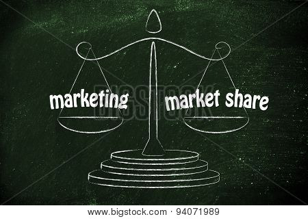Finding A Good Balance In Business: Marketing & Market Share