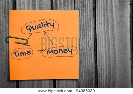 Quality Time Money Word