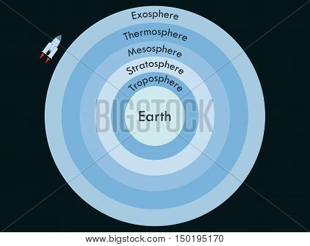 Atmosphere Of Earth.  Boundaries Atmosphere. Layers Of Earth's Atmosphere. Vector Illustration.