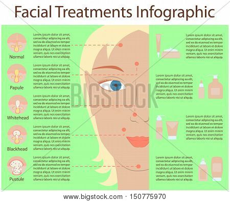 Poster Infographics of skin problems, the causes of problem skin, types of problems. Girl with acne, pores, scars, pustules. Care cosmetics. Vector illustration eps10