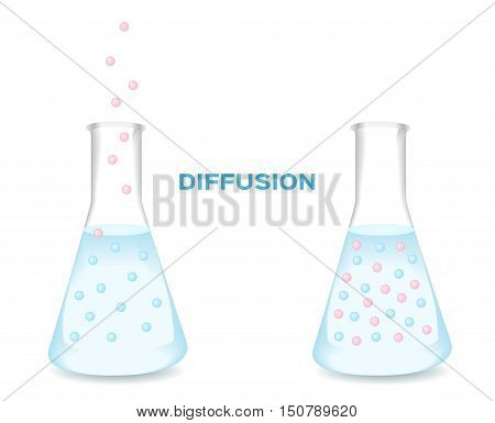 Water Diffusion vector . before and after of water diffusion