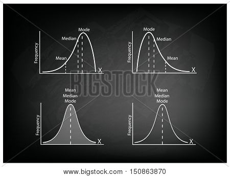 Business and Marketing Concepts Illustration Collection of Positve and Negative Distribution Curve or Normal Distribution Curve and Not Normal Distribution Curve on Black Chalkboard Background.